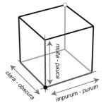 Grosseteste's three-dimensional colour space